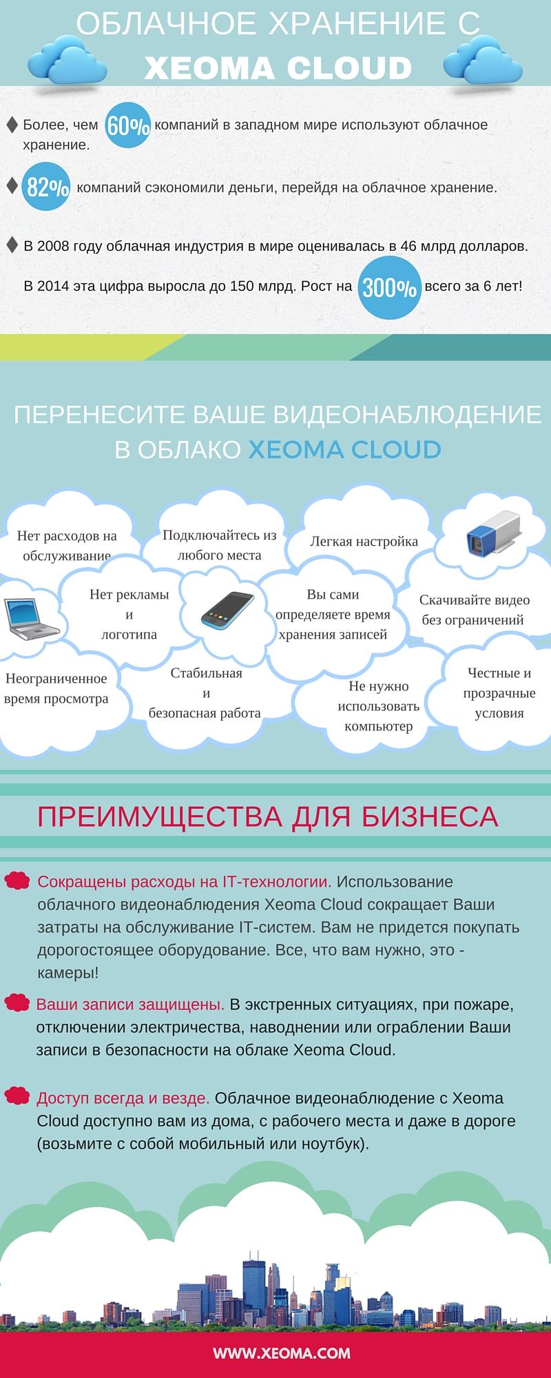 Облачное хранилище Xeoma Cloud для Вашего видеонаблюдения