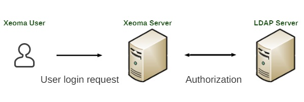 LDAP clustering in bulk discounted Xeoma VMS