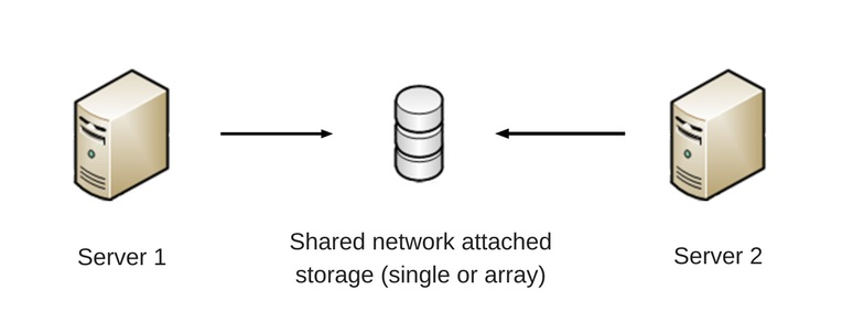 NAS array can be used in surveillance