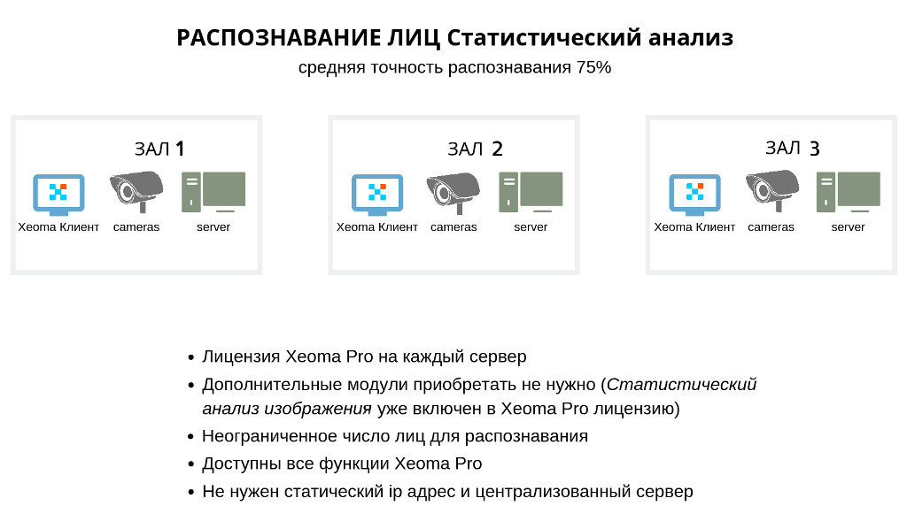 face_recognition_pro_license_each_server_ru