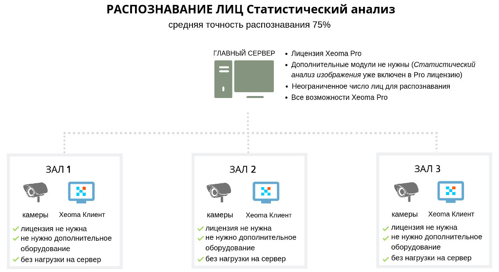 face_recognition_statistical_analysis_ru