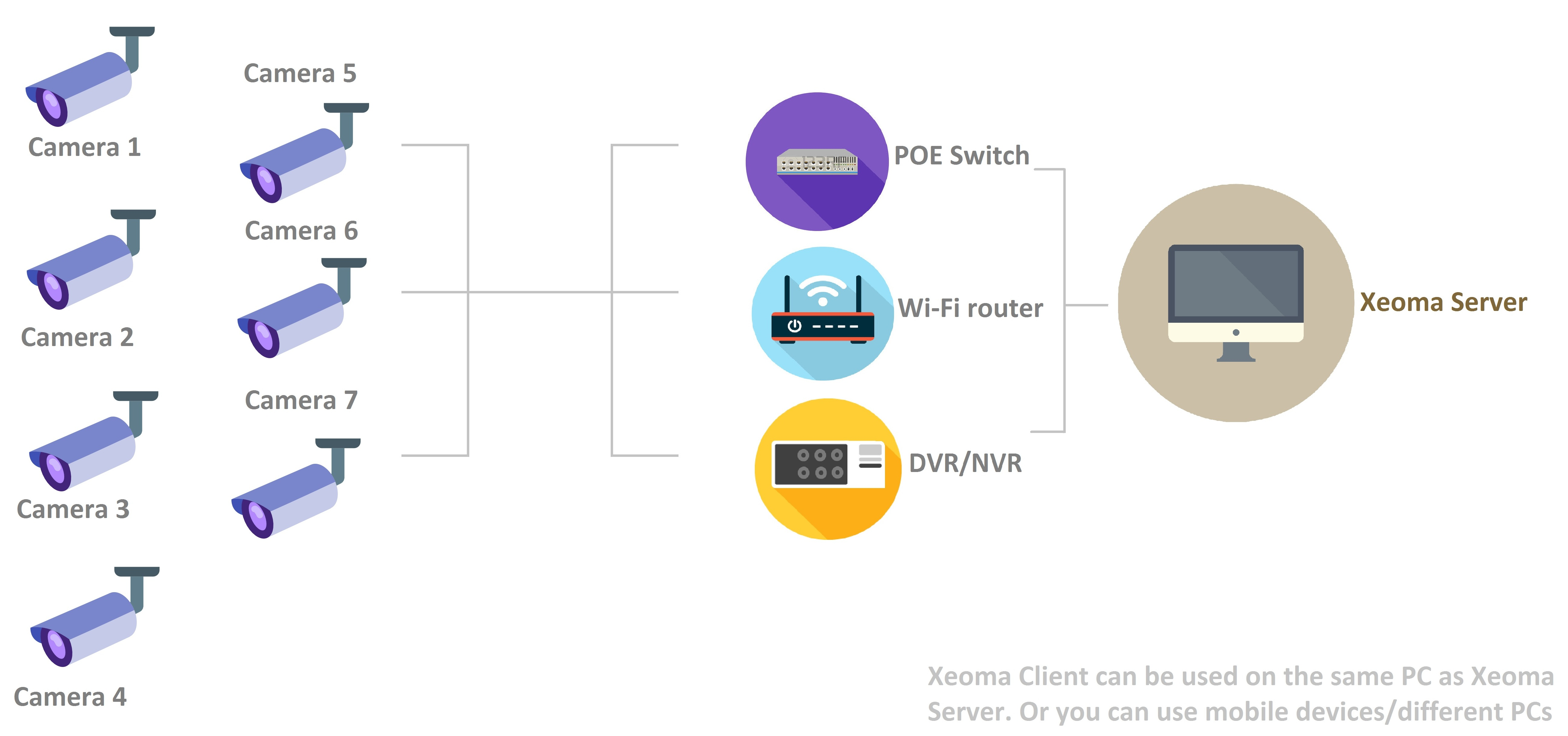 Xeoma surveillance can be used in enterprise environment with a system architecture like depicted