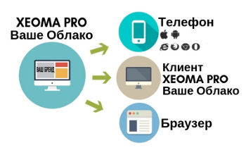 xeoma_video_surveillance_software_vsaas_cloud_for_resellers_connected